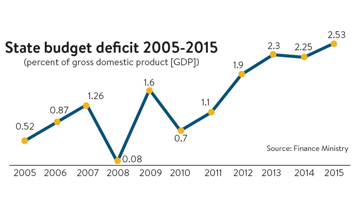 Deficit rings alarm bells