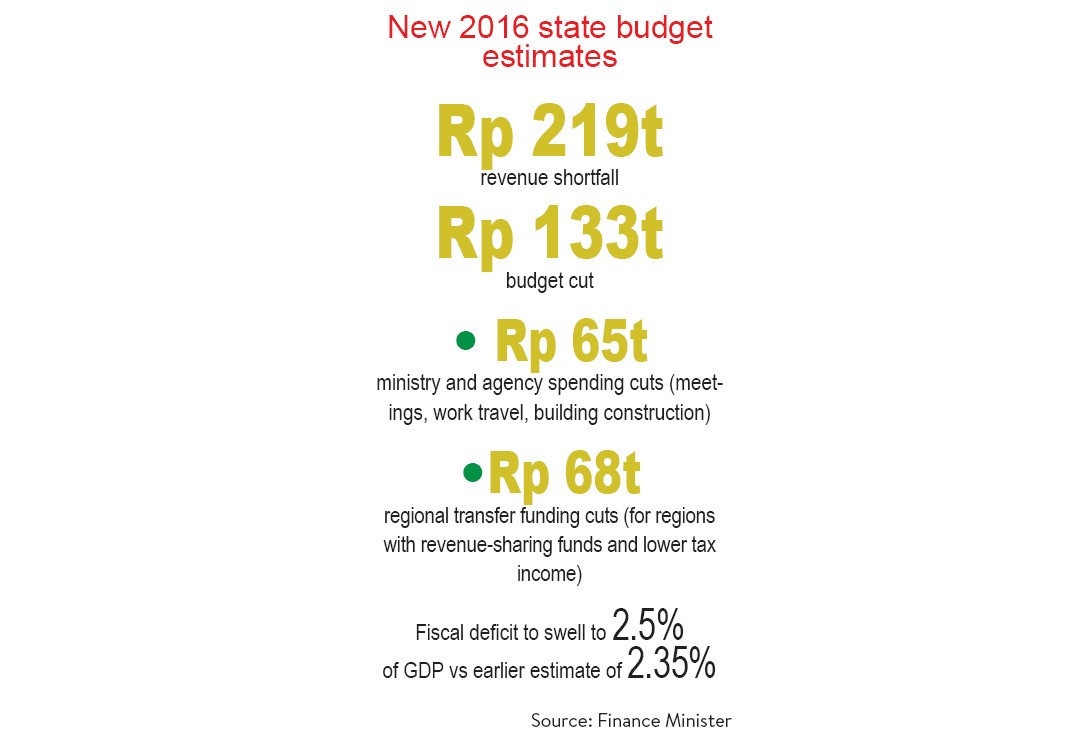 Govt to cut budget again