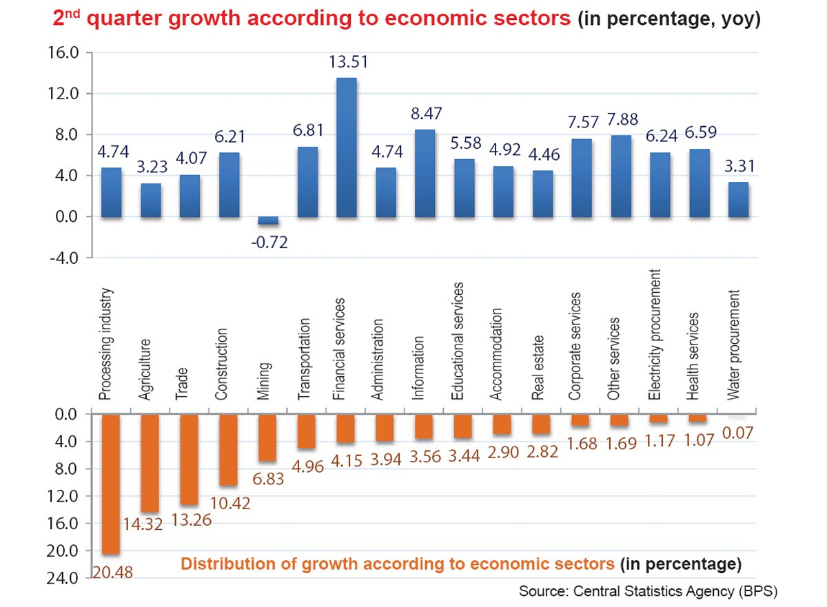 Indonesia's GDP target still beyond reach - Business - The ...