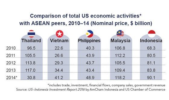 us and indonesia economic relationship with other countries