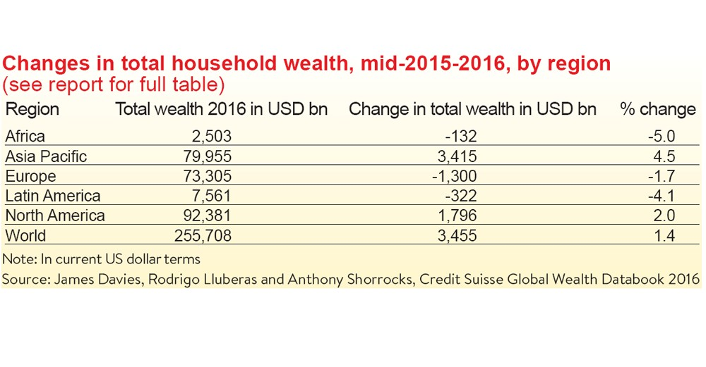 Household wealth sheltered from crisis