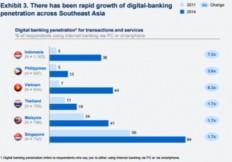 Cómo los nuevos bancos digitales pueden llevar la banca al límite