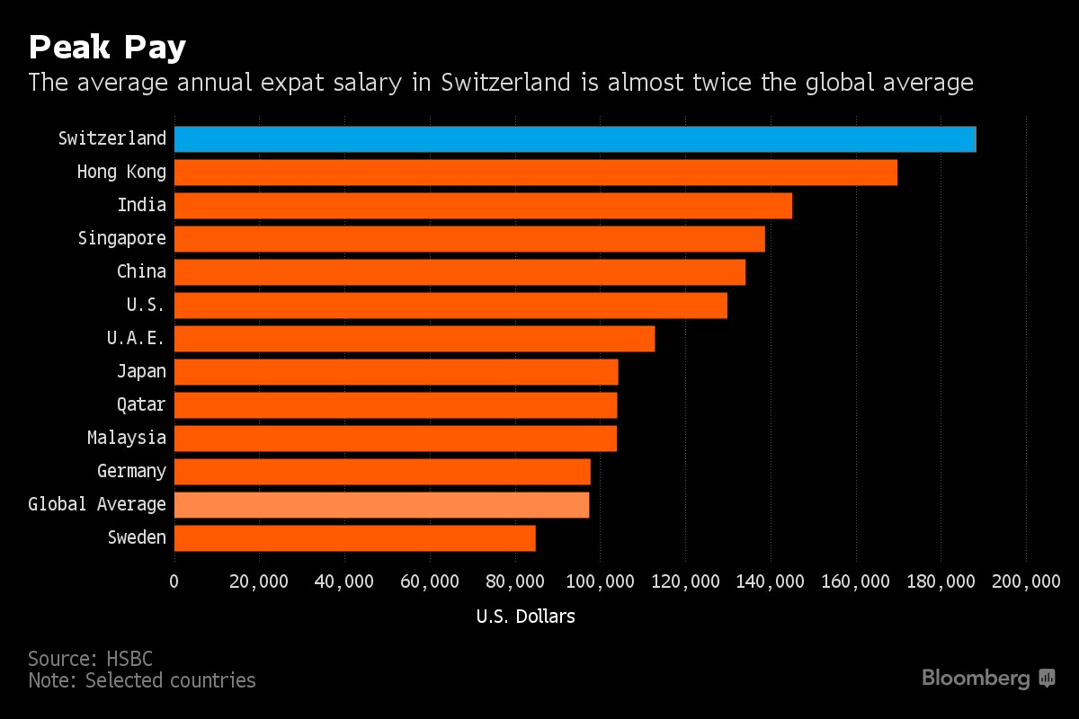 This is where the world's highest-paid expats live - Lifestyle - The