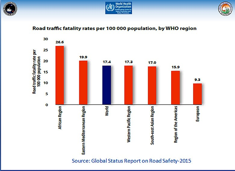 Traffic accidents remain major contributor to fatalities
