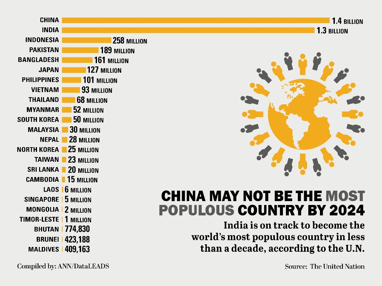 China may not be the most populous country by 2024 thumbnail