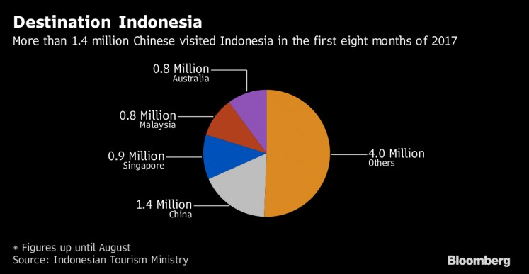 China is on track to become thebiggesttourist market for Indonesia for the first time this year, overtaking Singapore.