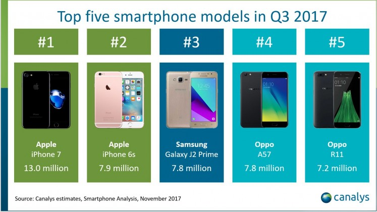 The iPhone 7 placed first with 13 million units that had been shipped, while the iPhone 6s sits in the second spot with 7.9 million. In third place was the Samsung Galaxy J2 Prime with 7.8 million units sold. Two models from Chinese smartphone manufacturer OPPO, the A57 and R11, sat comfortably in fourth and fifth place respectively with 7.8 million and 2.7 million units.