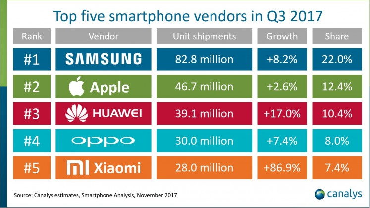 Samsung was on top with 82.8 million units shipped and it was 8.2 percent more compared to Q3 2016. The second position went to Apple with 46.7 million shipments, followed by Huawei with 39.1 million, OPPO with 30 million and Xiaomi with 28 million.
