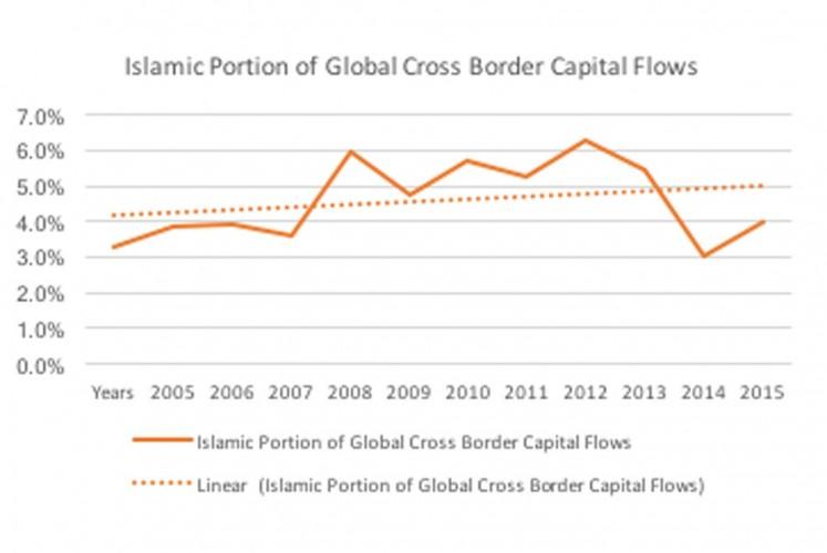 Islamic Portion of Global Cross Border Capital Flows (2005-2016)