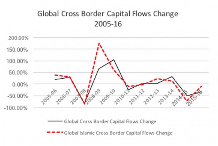 10 year Change in Global Islamic Cross Border Capital Flows