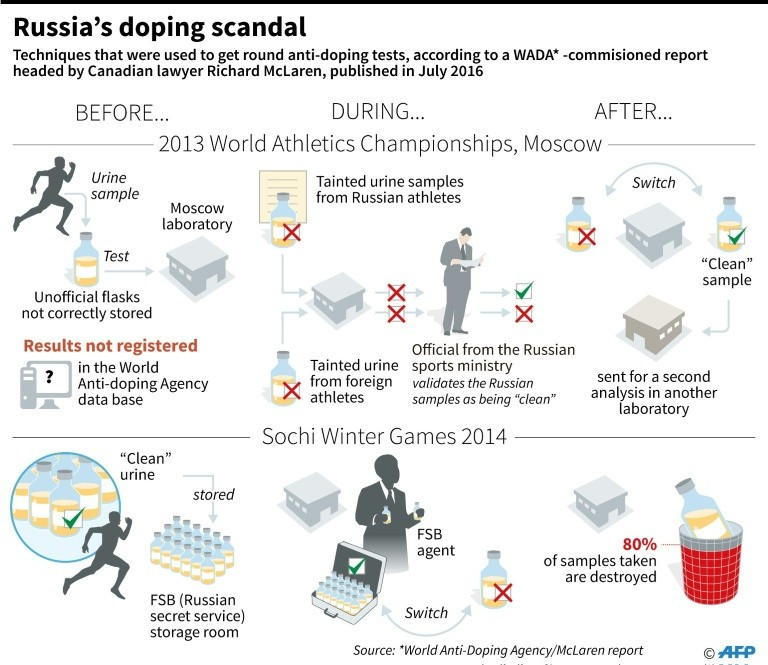 Doping dark side of the sports essay