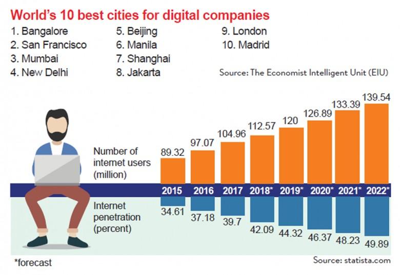 Jakarta conducive to startups