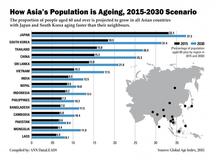 Asia's aging population