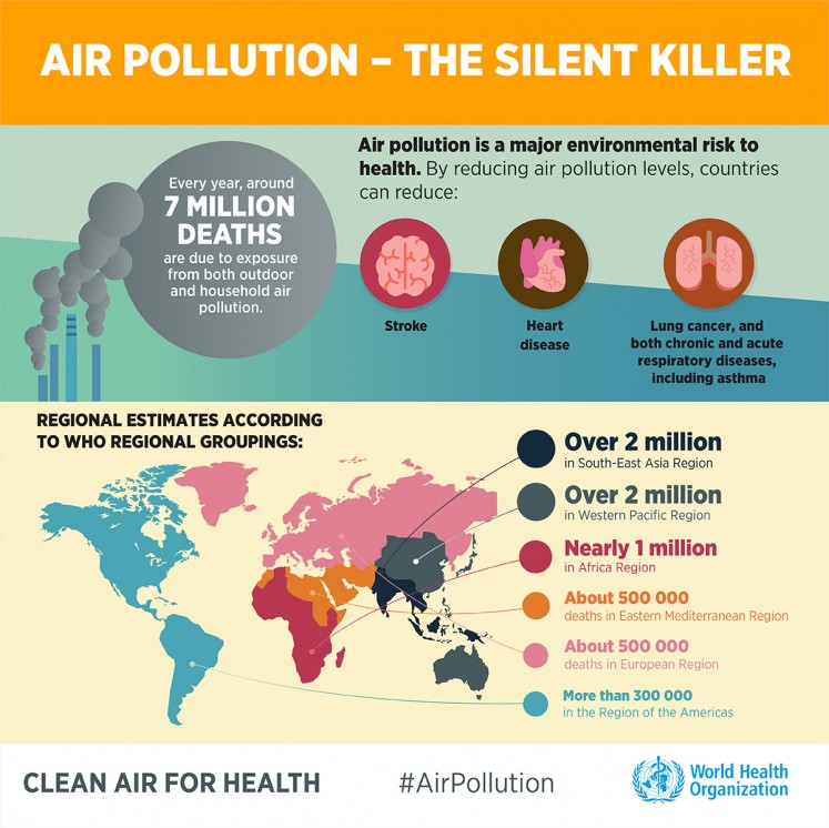 Air pollution: The silent killer.