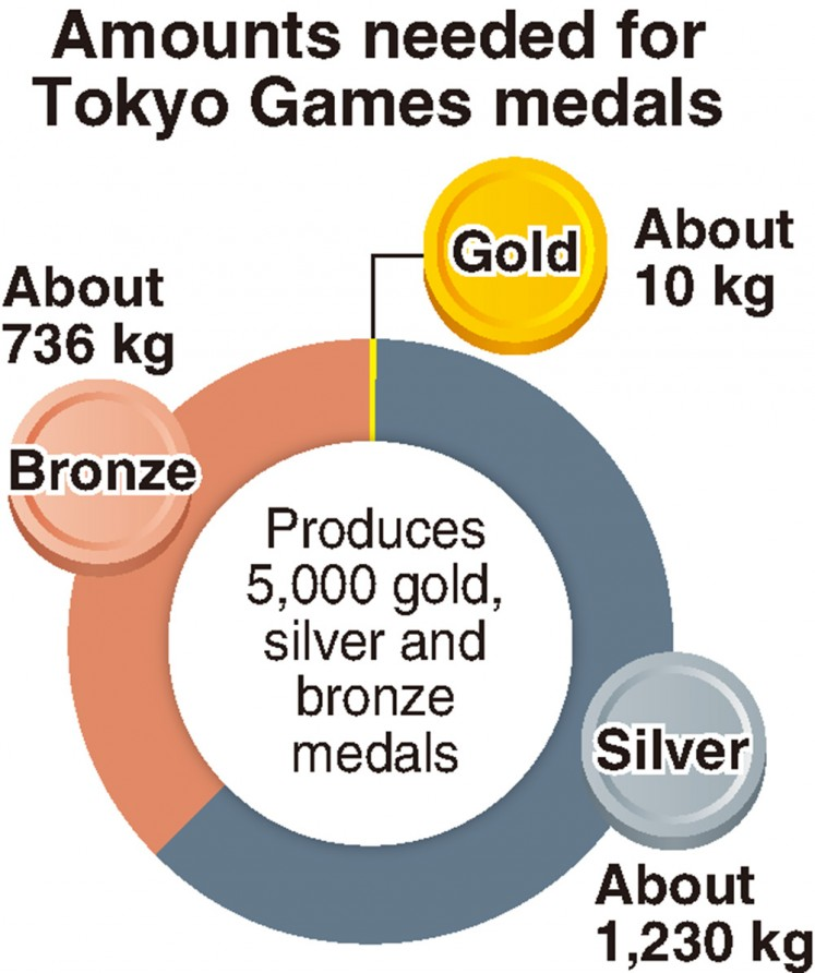The metals needed to produce gold, silver and bronze medals at the 2020 Tokyo Olympics.