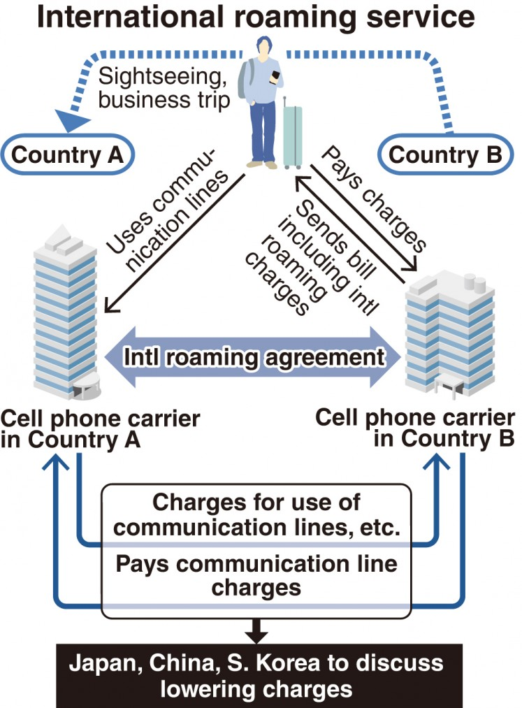 Japan China South Korea To Discuss Lowering Roaming Fees