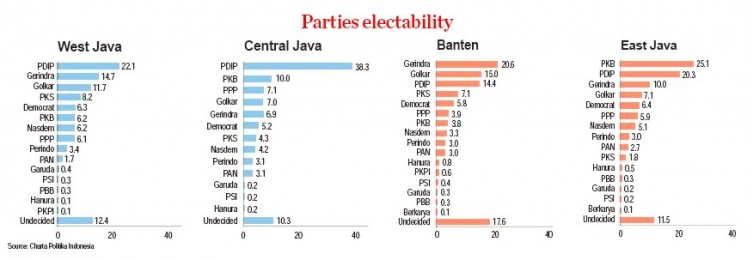 Parties electability according to a survey by Jakarta-based pollster Charta Politika