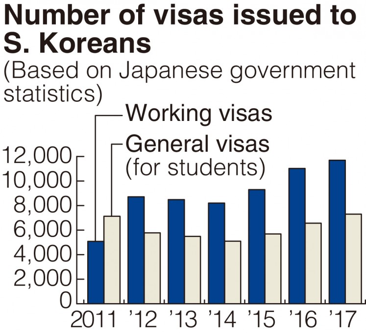 The number of visas issued for South Koreans