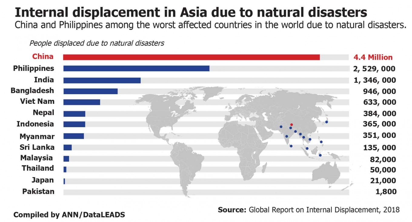 Internal displacement in Asia due to natural disasters