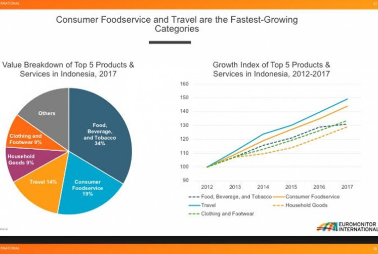 Graphic of five categories of products and services for which the Indonesian consumers spent in 2017.