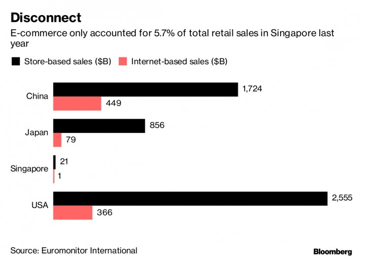 With some of the nation's biggest mall operators reporting falling rents and rising vacancies, landlords, just like those elsewhere in Asia and the U.S., are being forced to reposition.