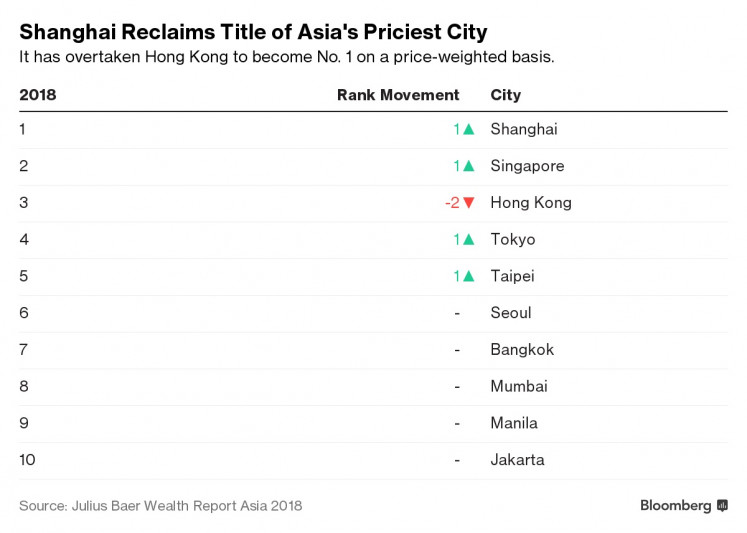 Shanghai overtook Hong Kong as the most expensive for a basket of luxury goods and services on a price-weighted basis, according to Bank Julius Baer & Co.'s annual Wealth Report Asia, which tracks spending by the region's rich.
