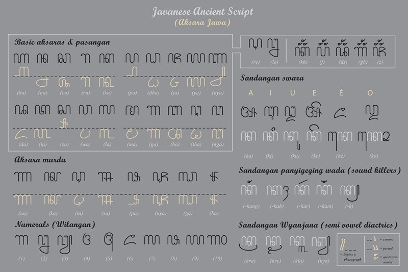 Ancient and traditional Indonesian fonts available to download on 'Aksara di Nusantara'