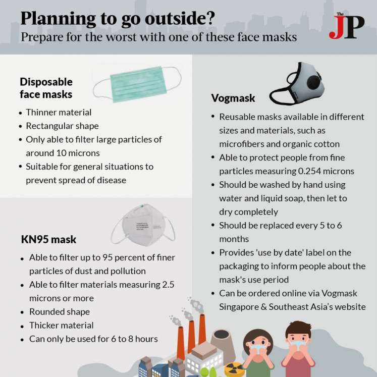 As air pollution in Jakarta shows no sign of easing, residents are starting to use face masks daily. But not all masks are created equal.