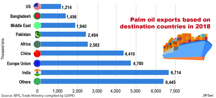 Indonesia palm oil export