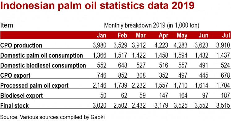 Palm oil statistics 2019.