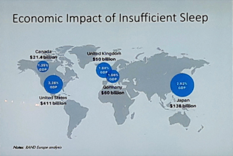Facts and figures: It has been estimated that developed economies suffer a loss of 2 to 3 percent of their annual GDP as a result of insufficient sleep.
