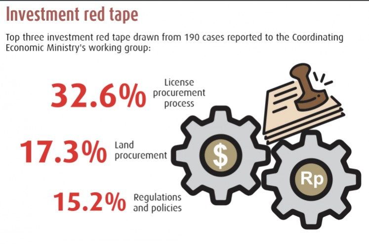 Investment red tape