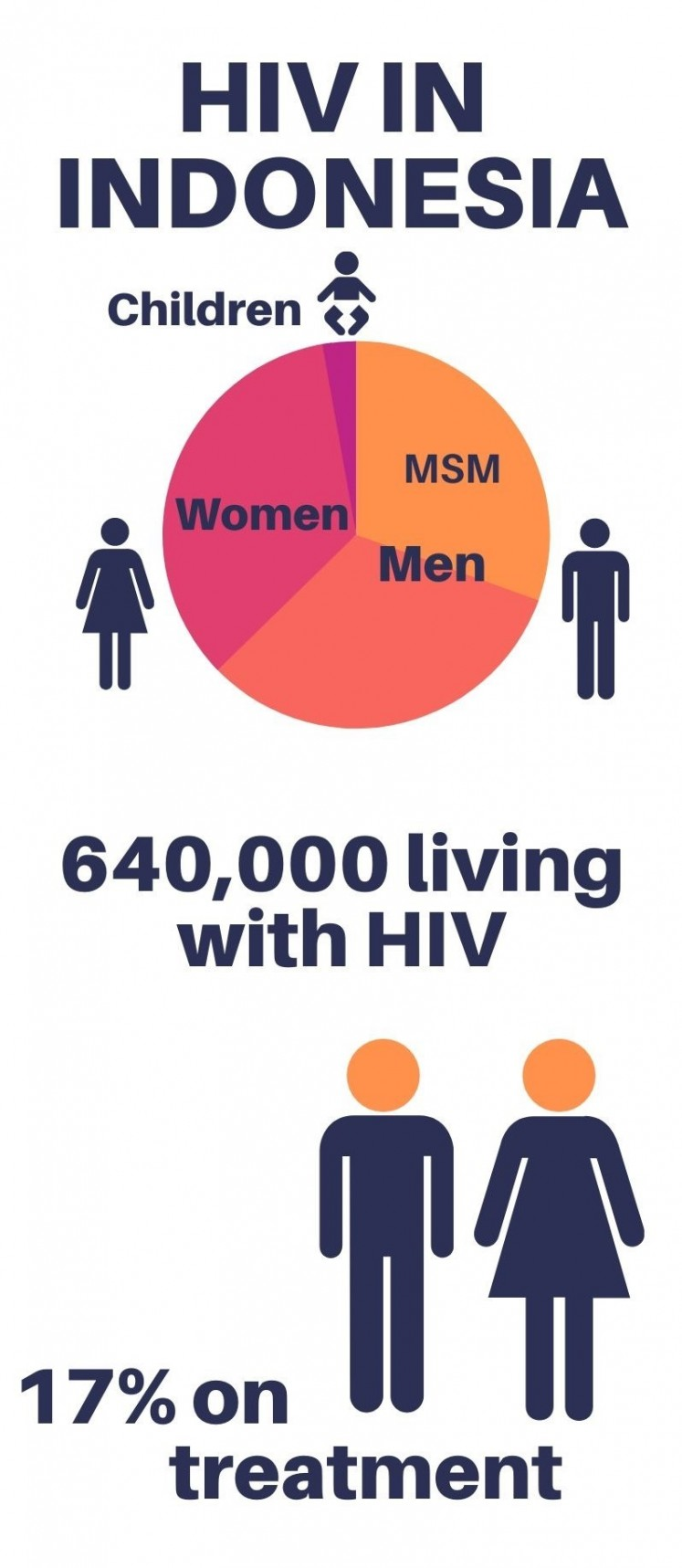 Infographic of people living with HIV in Indonesia.