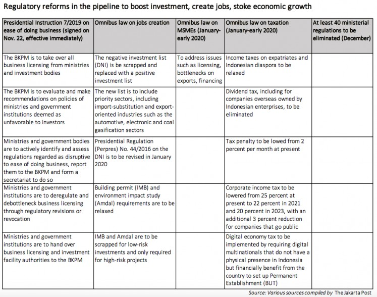 Reforms in the pipeline to boost investment, create jobs, stoke economic growth (JP/est).