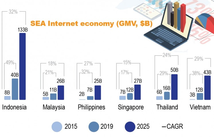 Southeast Asia internet economy (gross merchandise value, in billion US dollar).