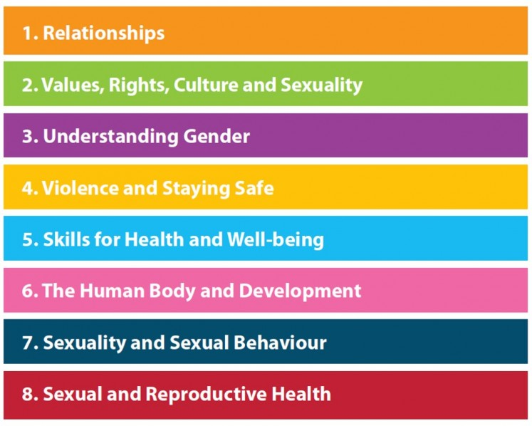 Aspects of comprehensive sex education developed by the World Health Organisation.