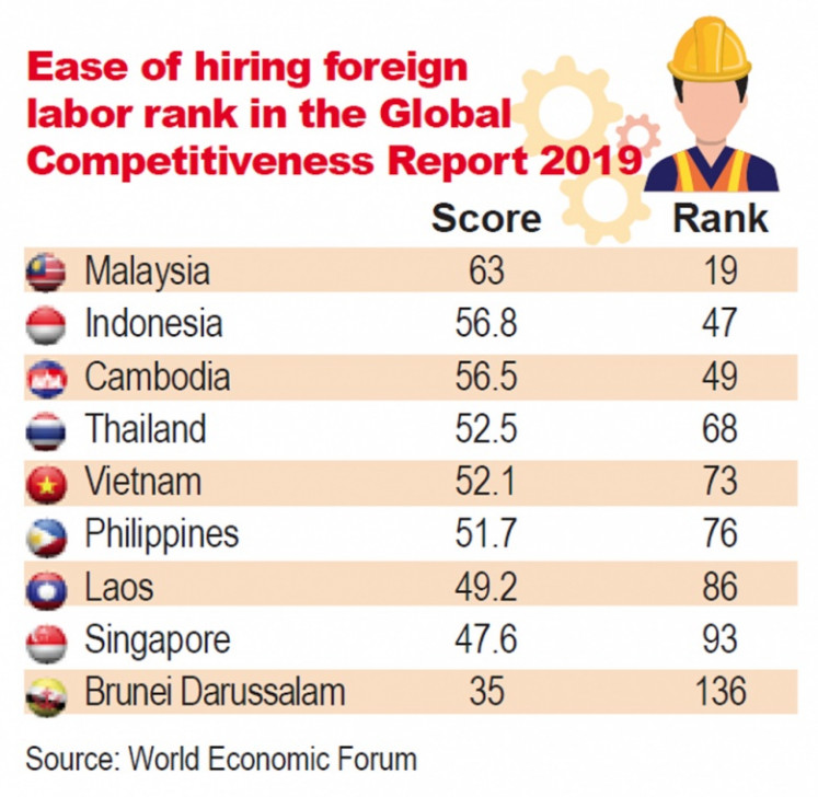 Ease of hiring foreign labor in the World Economic Forum's Global Competitiveness Report 2019.