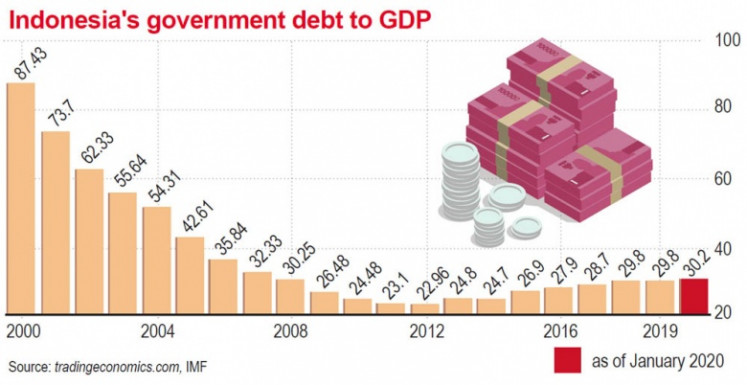 Government debt-to-GDP ratio.