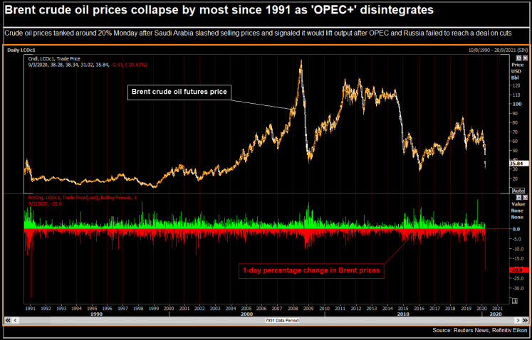 Brent crude oil prices collapse by most since 1991 as 'OPEC+' disintegrates.