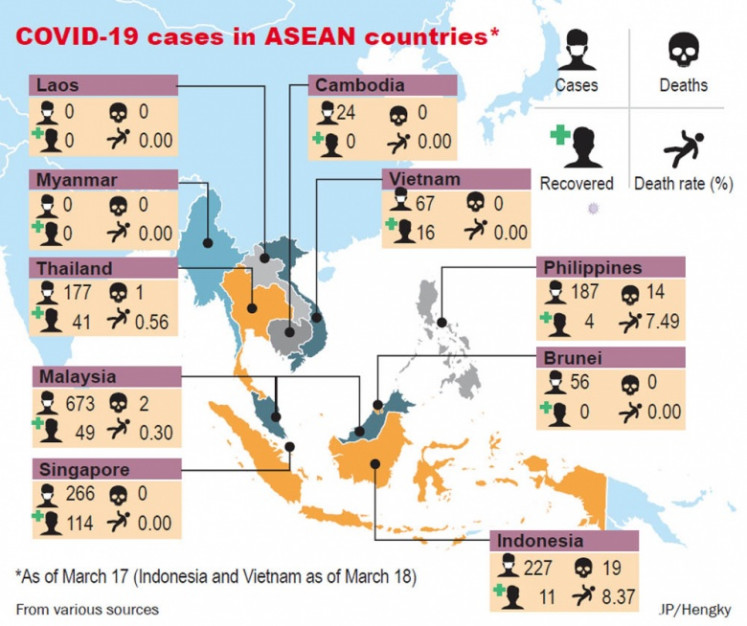 COVID-19 cases in ASEAN countries