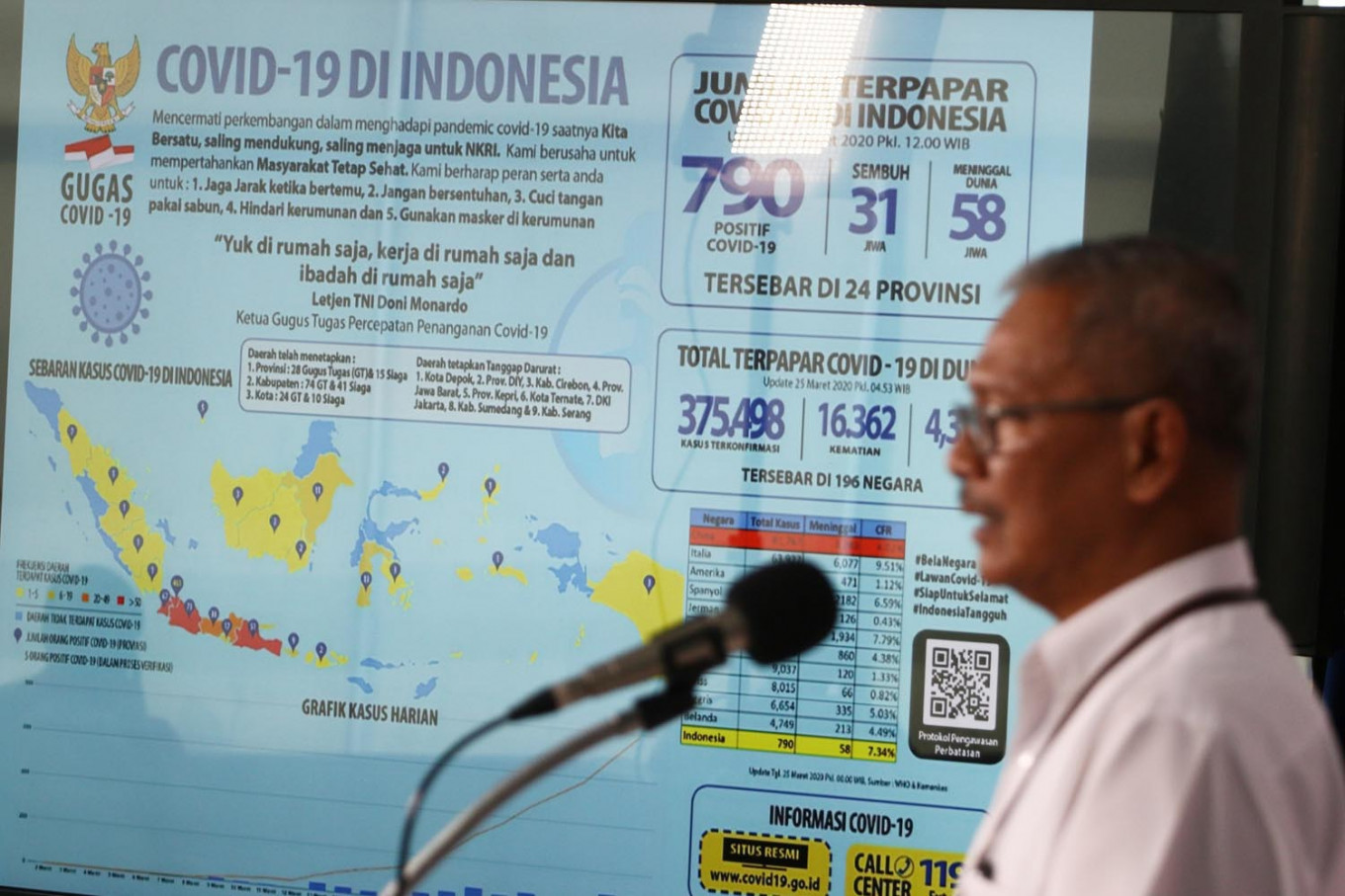 Indonesia records 973 new COVID-19 cases as East Java becomes new epicenter