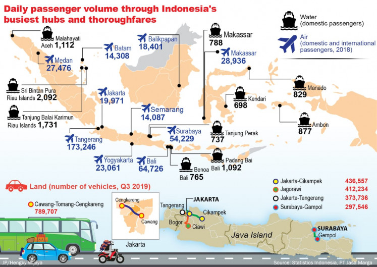 Daily passenger volume through Indonesia's busiest hubs and thoroughfares