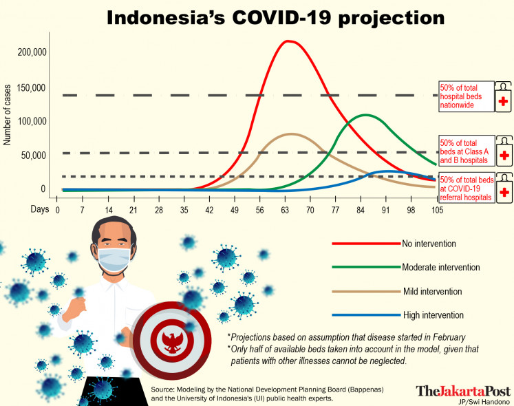 Indonesia's COVID-19 Projection