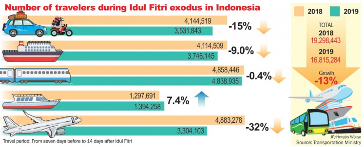 Number of travelers during Idul Fitri exodus in Indonesia