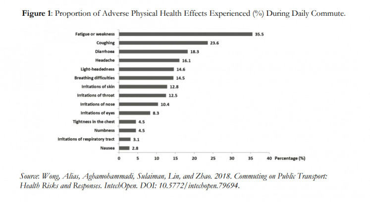 The proportion of adverse physical health effects experienced during daily commutes (by percent).
