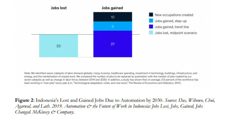 Jobs lost and gained due to automation in Indonesia by 2030.