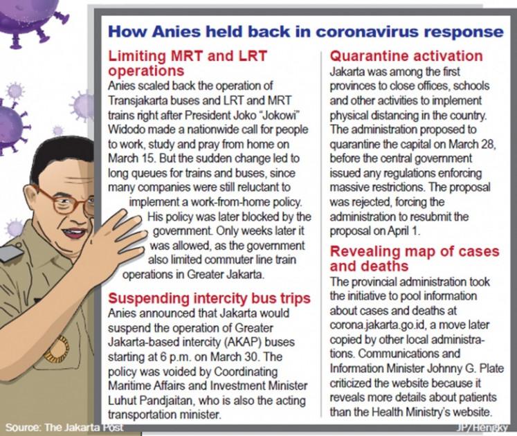 How Anies held back in coronavirus response