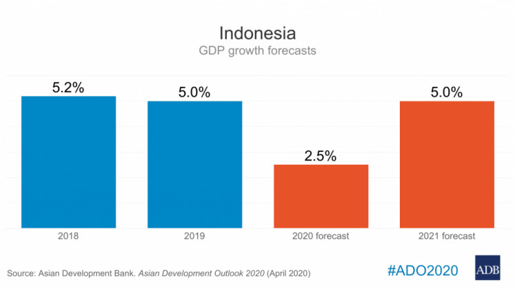 Indonesia GDP growth forecasts by Asian Development Bank (ADB).