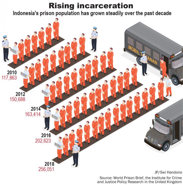 Rising incarceration