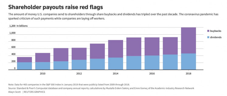 US companies hare buybacks and dividends payouts.